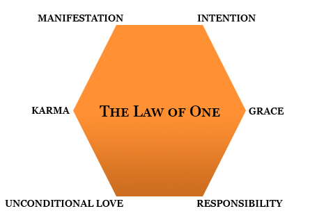 the-law-of-one